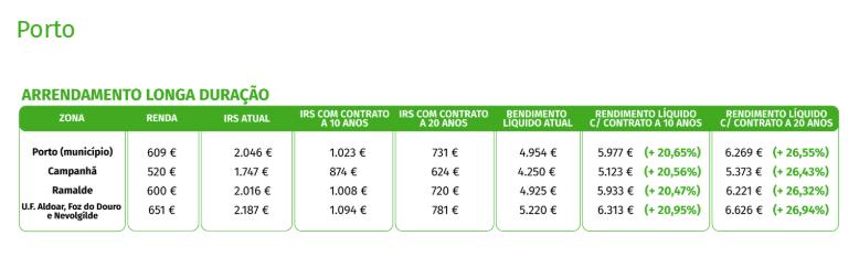 arrendamento longa duração Porto