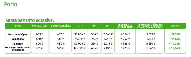 renda acessivel Porto
